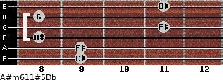 A#m6/11#5/Db for guitar on frets 9, 9, 8, 11, 8, 11