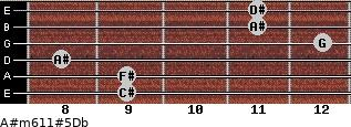 A#m6/11#5/Db for guitar on frets 9, 9, 8, 12, 11, 11