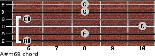 A#m6/9 for guitar on frets 6, 8, 10, 6, 8, 8