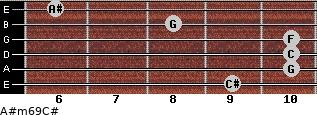 A#m6/9/C# for guitar on frets 9, 10, 10, 10, 8, 6