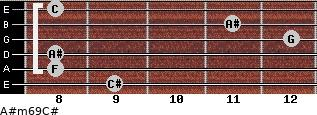 A#m6/9/C# for guitar on frets 9, 8, 8, 12, 11, 8