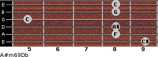A#m6/9/Db for guitar on frets 9, 8, 8, 5, 8, 8