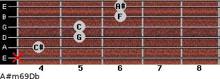 A#m6/9/Db for guitar on frets x, 4, 5, 5, 6, 6