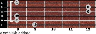 A#m6/9/Db add(m2) guitar chord