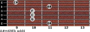A#m6/9/Eb add(4) guitar chord