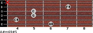 A#m6/9#5 for guitar on frets 6, 4, 5, 5, 7, x