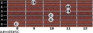 A#m6/9#5/C for guitar on frets 8, 10, 10, 11, 11, 9