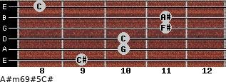A#m6/9#5/C# for guitar on frets 9, 10, 10, 11, 11, 8