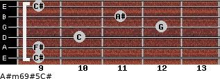 A#m6/9#5/C# for guitar on frets 9, 9, 10, 12, 11, 9