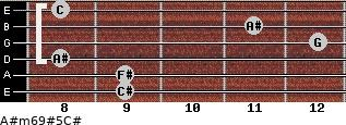A#m6/9#5/C# for guitar on frets 9, 9, 8, 12, 11, 8