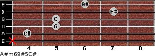 A#m6/9#5/C# for guitar on frets x, 4, 5, 5, 7, 6