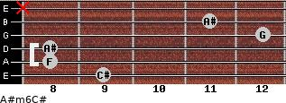 A#m6/C# for guitar on frets 9, 8, 8, 12, 11, x
