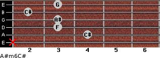 A#m6/C# for guitar on frets x, 4, 3, 3, 2, 3