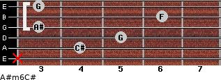 A#m6/C# for guitar on frets x, 4, 5, 3, 6, 3