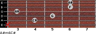 A#m6/C# for guitar on frets x, 4, 5, 3, 6, 6