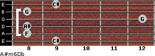 A#m6/Db for guitar on frets 9, 8, 8, 12, 8, 9