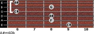 A#m6/Db for guitar on frets 9, 8, 8, 6, 8, 6