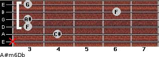 A#m6/Db for guitar on frets x, 4, 3, 3, 6, 3