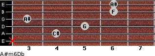 A#m6/Db for guitar on frets x, 4, 5, 3, 6, 6