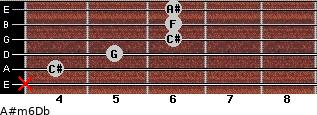 A#m6/Db for guitar on frets x, 4, 5, 6, 6, 6