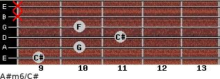 A#m6/C# for guitar on frets 9, 10, 11, 10, x, x