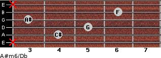 A#m6/Db for guitar on frets x, 4, 5, 3, 6, x