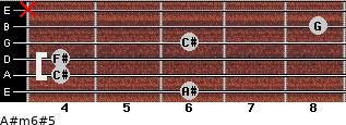 A#m6#5 for guitar on frets 6, 4, 4, 6, 8, x