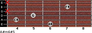 A#m6#5 for guitar on frets 6, 4, 5, x, 7, x