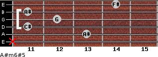 A#m6#5 for guitar on frets x, 13, 11, 12, 11, 14