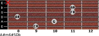 A#m6#5/Db for guitar on frets 9, 10, 8, 11, 11, x