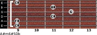 A#m6#5/Db for guitar on frets 9, 9, 11, 12, 11, 9