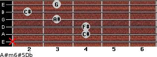 A#m6#5/Db for guitar on frets x, 4, 4, 3, 2, 3