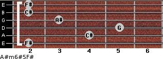 A#m6#5/F# for guitar on frets 2, 4, 5, 3, 2, 2