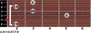 A#m6#5/F# for guitar on frets 2, x, 5, 3, 2, 3