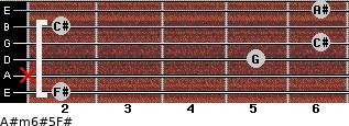 A#m6#5/F# for guitar on frets 2, x, 5, 6, 2, 6