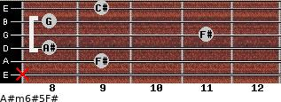 A#m6#5/F# for guitar on frets x, 9, 8, 11, 8, 9