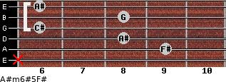 A#m6#5/F# for guitar on frets x, 9, 8, 6, 8, 6