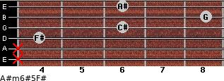 A#m6#5/F# for guitar on frets x, x, 4, 6, 8, 6