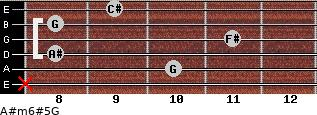 A#m6#5/G for guitar on frets x, 10, 8, 11, 8, 9