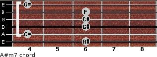 A#m7 for guitar on frets 6, 4, 6, 6, 6, 4