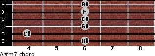 A#m7 for guitar on frets 6, 4, 6, 6, 6, 6