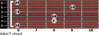 A#m7 for guitar on frets 6, 8, 8, 6, 9, 6