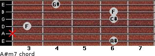 A#m7 for guitar on frets 6, x, 3, 6, 6, 4