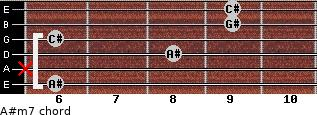 A#m7 for guitar on frets 6, x, 8, 6, 9, 9