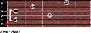 A#m7 for guitar on frets x, 1, 3, 1, 2, 4