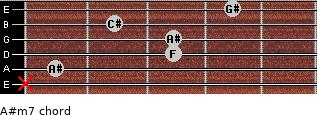 A#m7 for guitar on frets x, 1, 3, 3, 2, 4