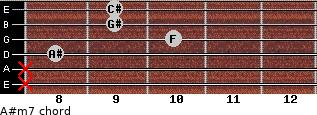A#m7 for guitar on frets x, x, 8, 10, 9, 9
