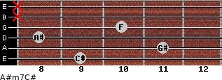 A#m7/C# for guitar on frets 9, 11, 8, 10, x, x