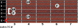 A#m7/C# for guitar on frets x, 4, 3, 3, 6, 4
