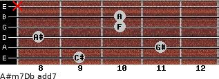A#m7/Db add(7) guitar chord